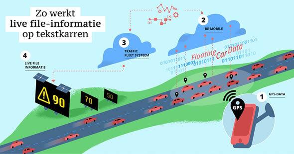 Floating Car Data voor realtime file-informatie